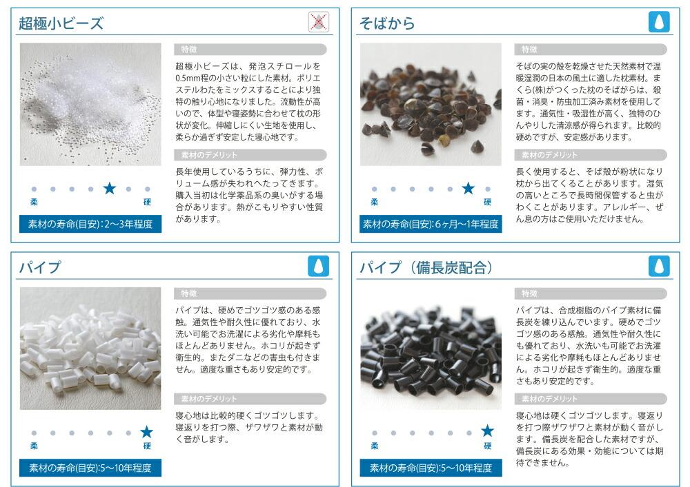 素材の説明2/パソコン用/まくら(株)がつくった枕