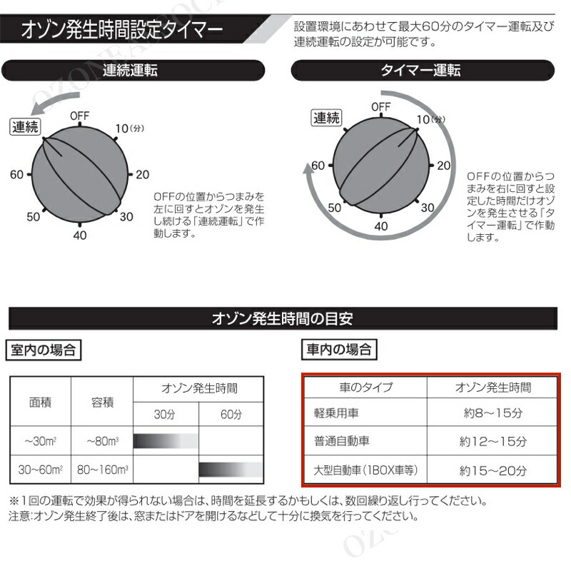 剛腕300 GWN-300CT オゾン脱臭機のタイマー設定