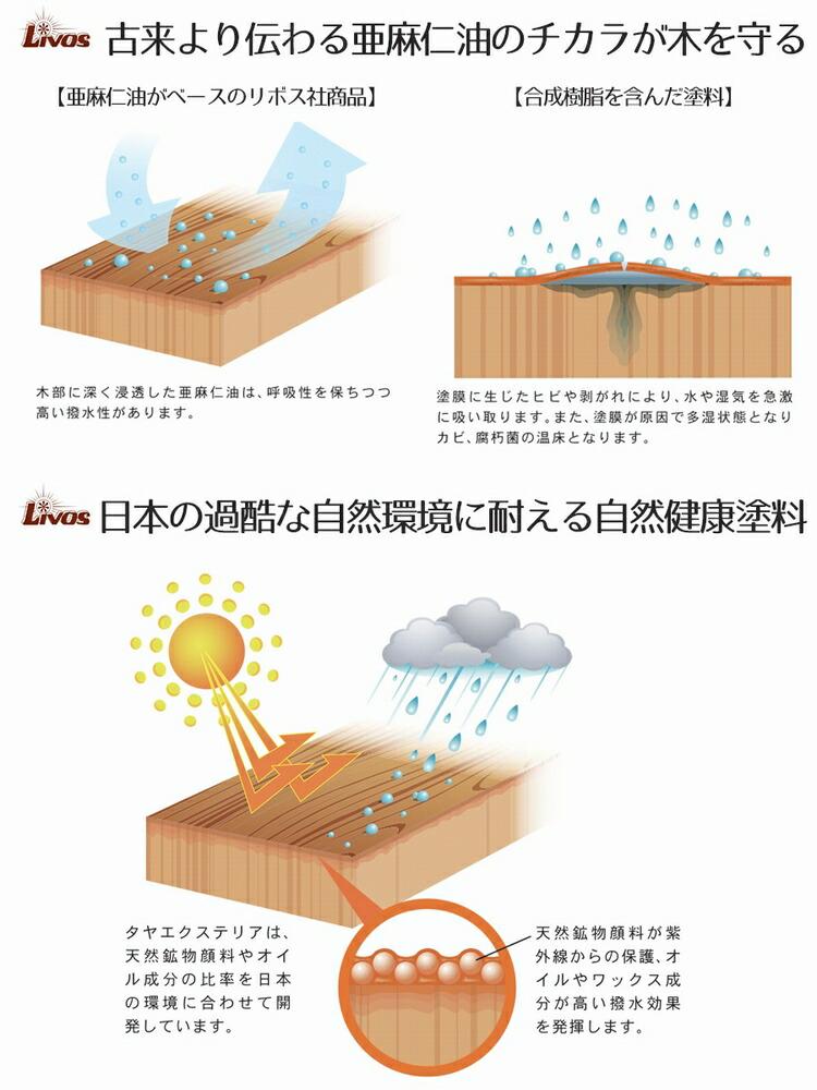 亜麻仁油のチカラで木を守る。日本の環境に適した自然健康塗料