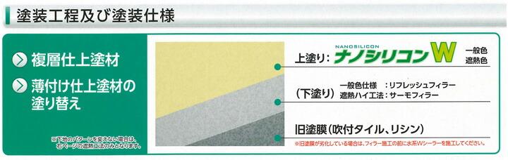 ナノシリコン樹脂エマルション塗料-ナノシリコンW