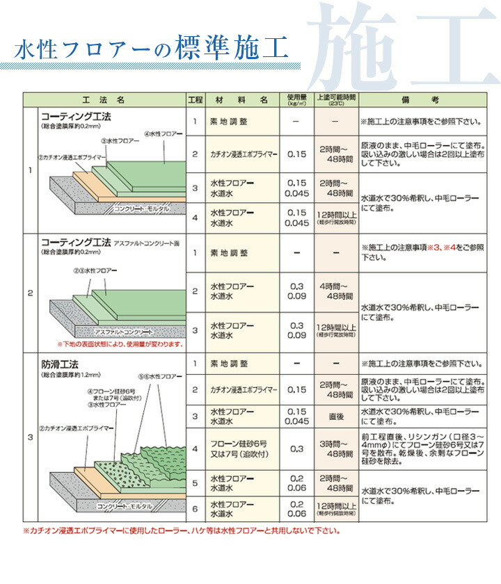 水性フロアー標準施工