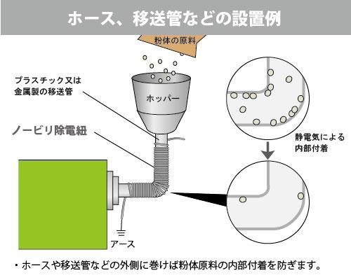 移送管設置例