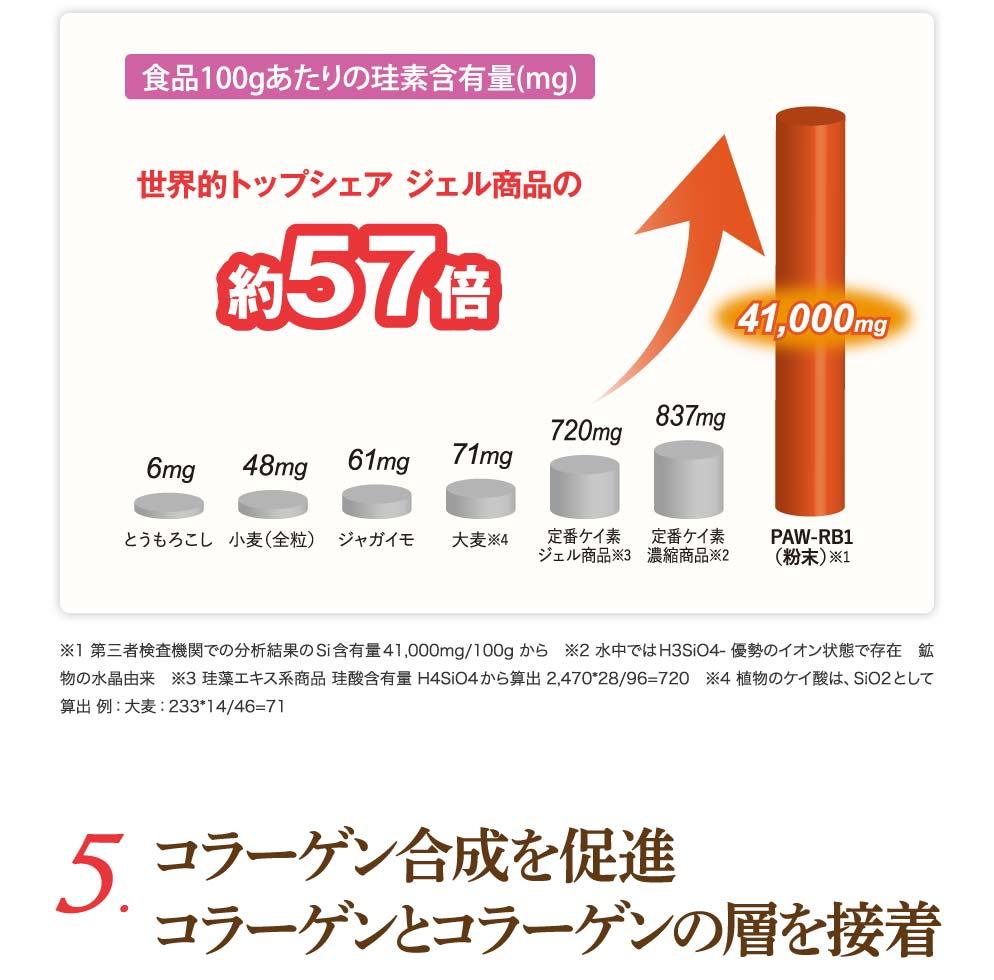 100gあたりの珪素含有量は41,000mg