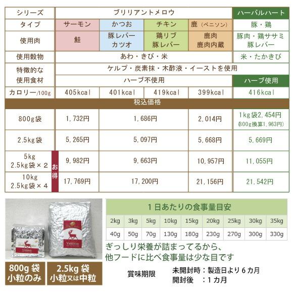 ブリリアントメロウの価格と袋のバリエーション