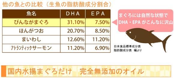 魚のDHA・EPA脂肪酸はマグロに多い