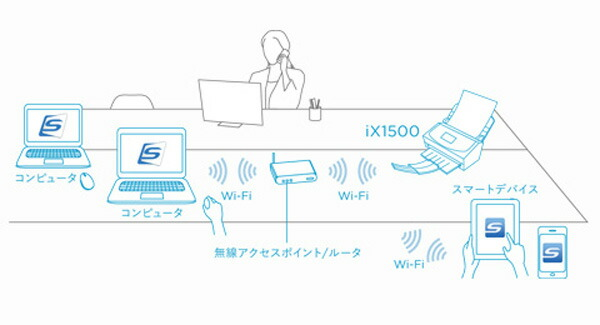 コンピュータ、スマートデバイスとWi-Fi接続