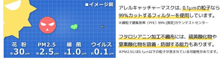 アレルキャッチャーマスクは、0.1μmの粒子なら99%カットするフィルターを使用しています。※微粒子捕集効率(PEE)99%「測定:カケンテストセンター」、フタロシアニン加工不織布には、流黄酸化物や窒素酸化物を吸着・防御する能力もあります。※PM2.5には0.1μm以下の粒子が含まている可能性があります。