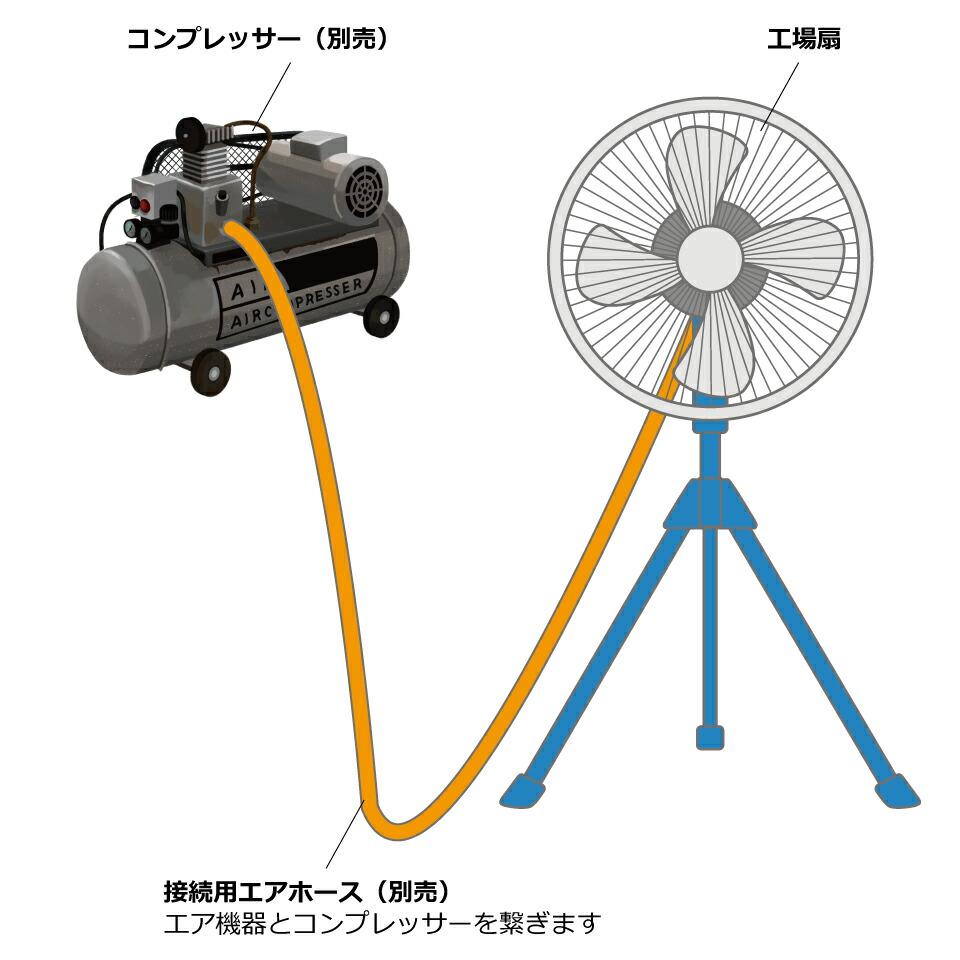工場扇の仕組み