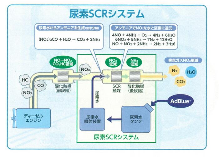尿素SCRシステム