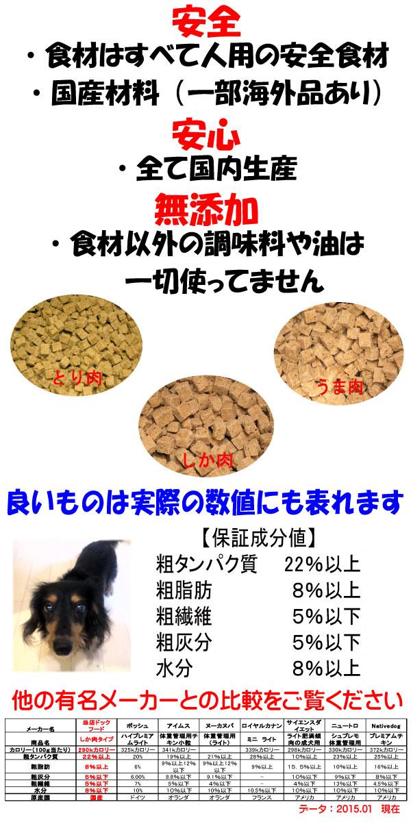 安心・安全・無添加のドッグフード、成分の値も他社比較で一目稜線です!