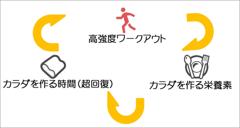 身体づくり3手段