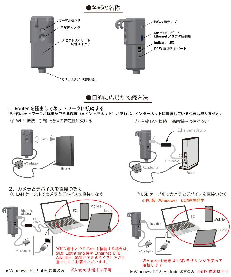 PDCAM接続方法