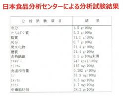 日本食品分析センターによる分析試験結果