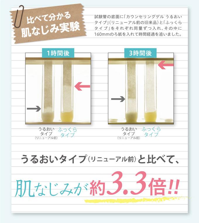 うるおいタイプ(リニューアル前)と比べ、浸透力 約3.3倍!!