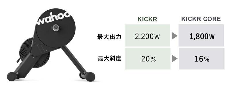 KICKR CORE(キッカーコア)スマートトレーナー、wahoo(ワフー)