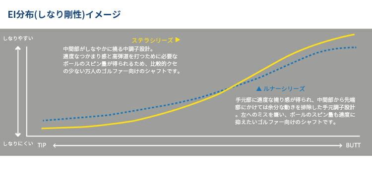 FW用ステラ_ルナー_グラフ