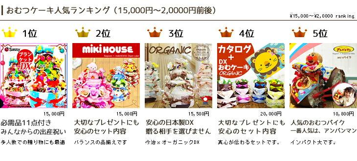 20,000円人気商品ランキング