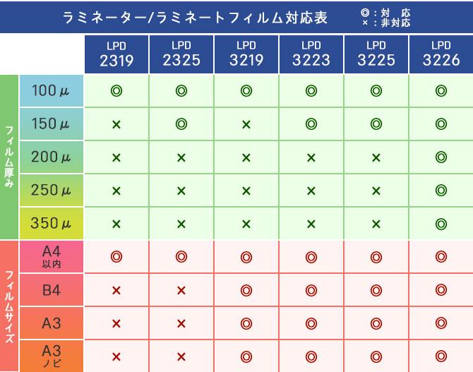 ラミネーター・ラミネートフィルム対応表