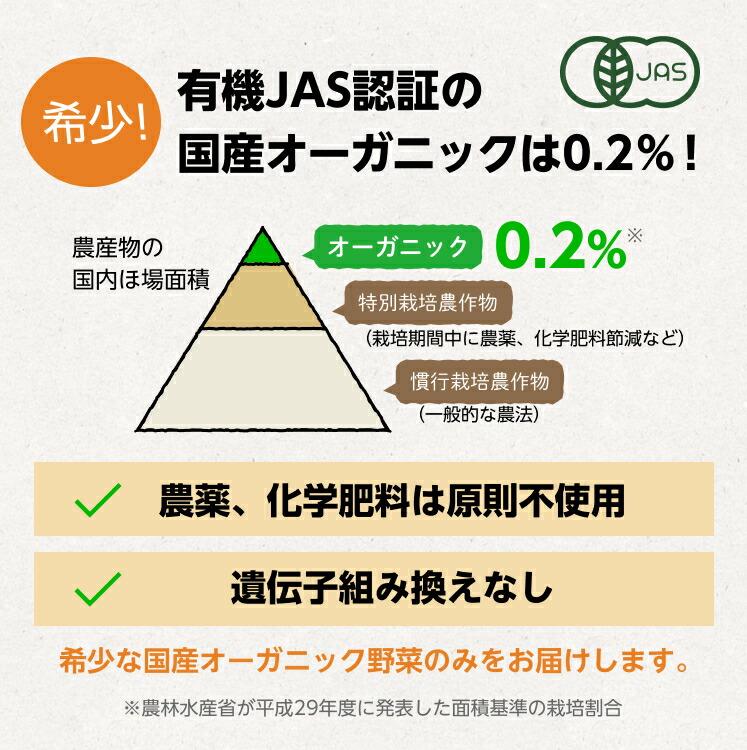 有機JAS認証の国産オーガニックは0.2%!