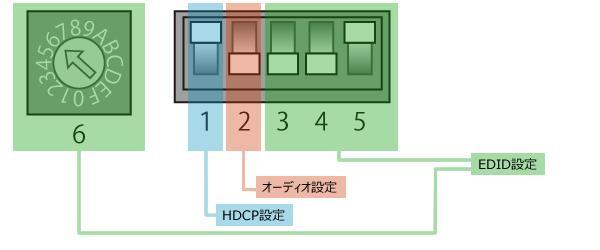 EMSP-4K102 DIP設定