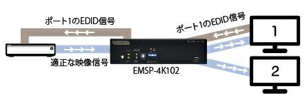 EMSP-4K102 EDID CLONEモード設定