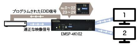 EMSP-4K102 EDID プリセットモード設定
