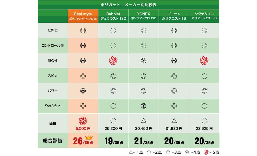 ポリ ブランディッシュ16メーカー別比較表