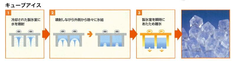 製氷方法図