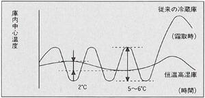 恒温高湿庫の温度帯