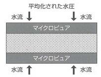 濾材の効果を充分に引き出す濾過方法
