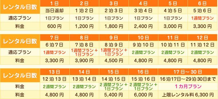 600円プラン料金表