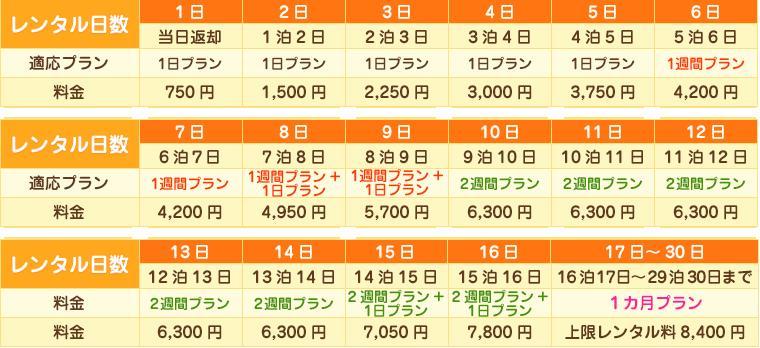 750円プラン料金表