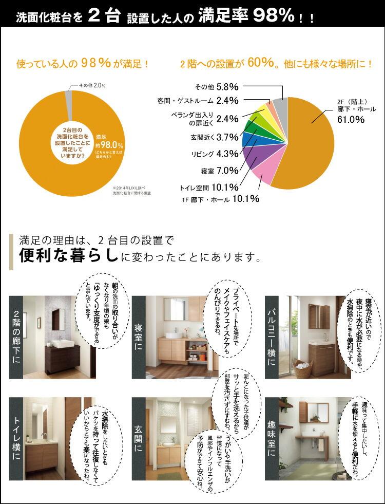洗面台を2台設置した人の満足率98%