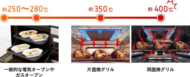 一般的なオーブンと違って、片面焼では約350℃、両面焼では約400℃にまでなります。