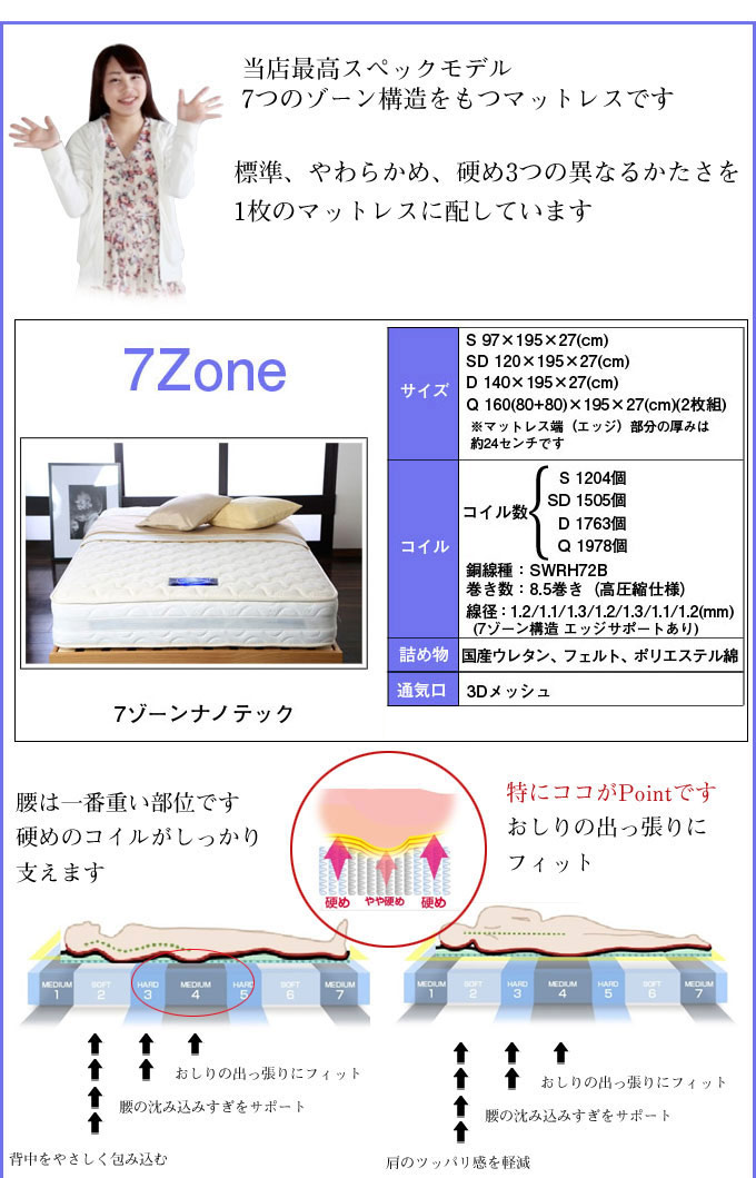 7ゾーンナノテック