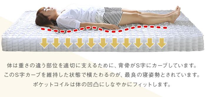 重い部分が沈み込み理想の寝姿勢