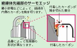 図解:絶縁体先端部のサーモエッジ