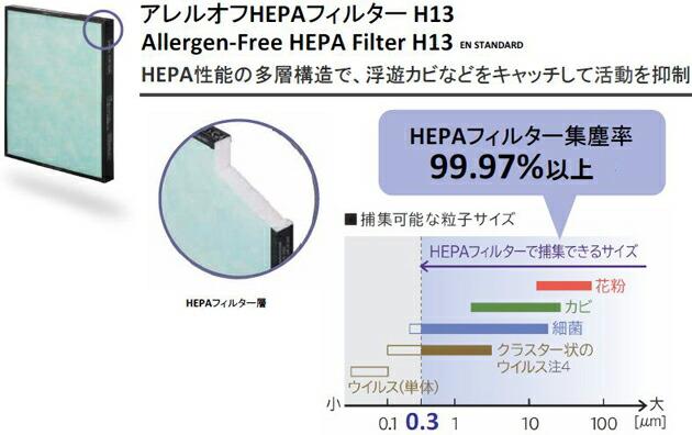 アレルオフHEPAフィルター H13を採用。PM2.5も対応。