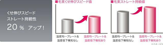 毛束くせ伸びスピード値(温度均一プレート&温度低下検知なし・あり)と毛束ストレート持続値(温度均一プレート&温度低下検知なし・あり)の比較グラフです。くせ伸びスピード、ストレート持続性20%アップ!