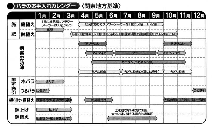 バラのお手入れカレンダー