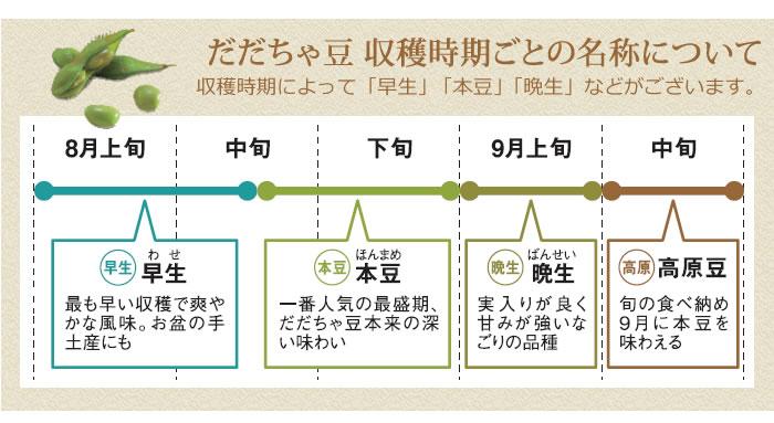 清川屋のだだちゃ豆収穫時期ごとの名称について 収穫時期によって「早生」「本豆」「晩生」などがございます。