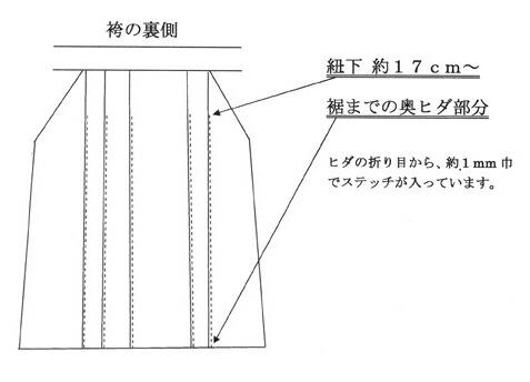 奥ヒダステッチ縫製箇所