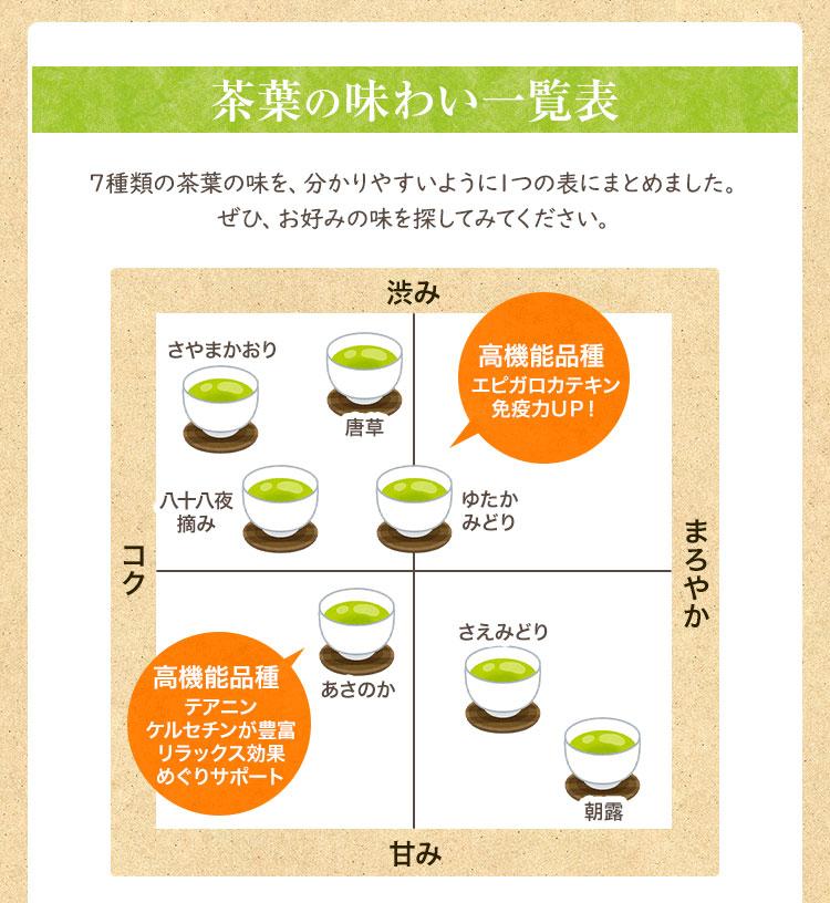 高機能品種茶 品種茶の機能性