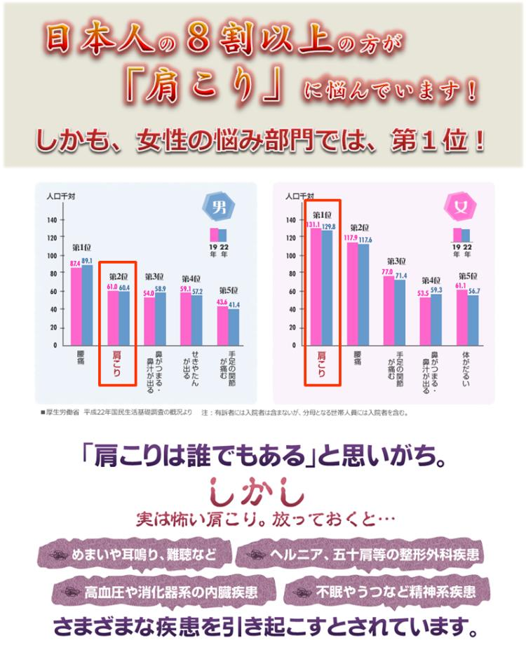 日本全国の肩こり悩み統計