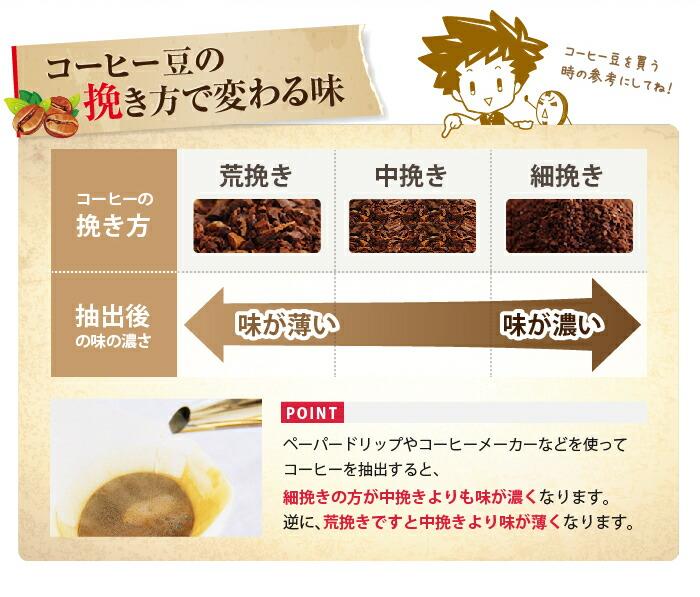 コーヒーの挽き方で変わる味