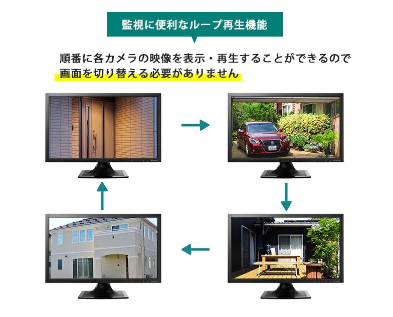 監視に便利なループ機能