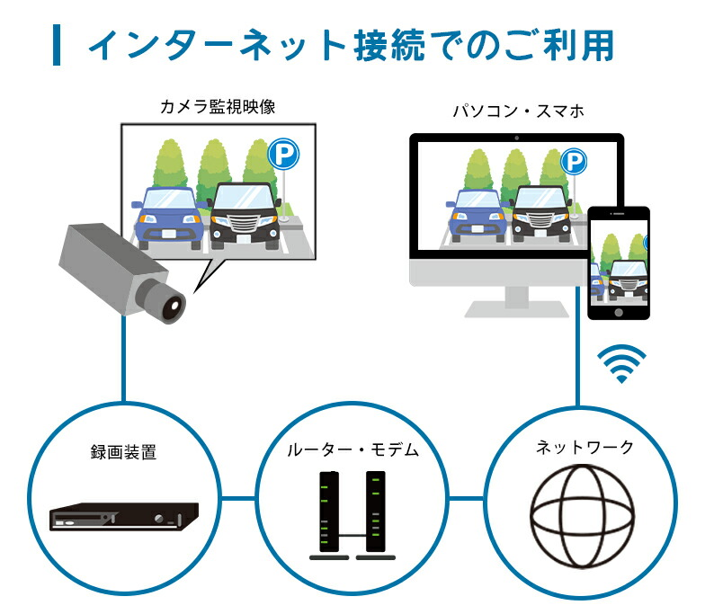 インターネット接続での利用