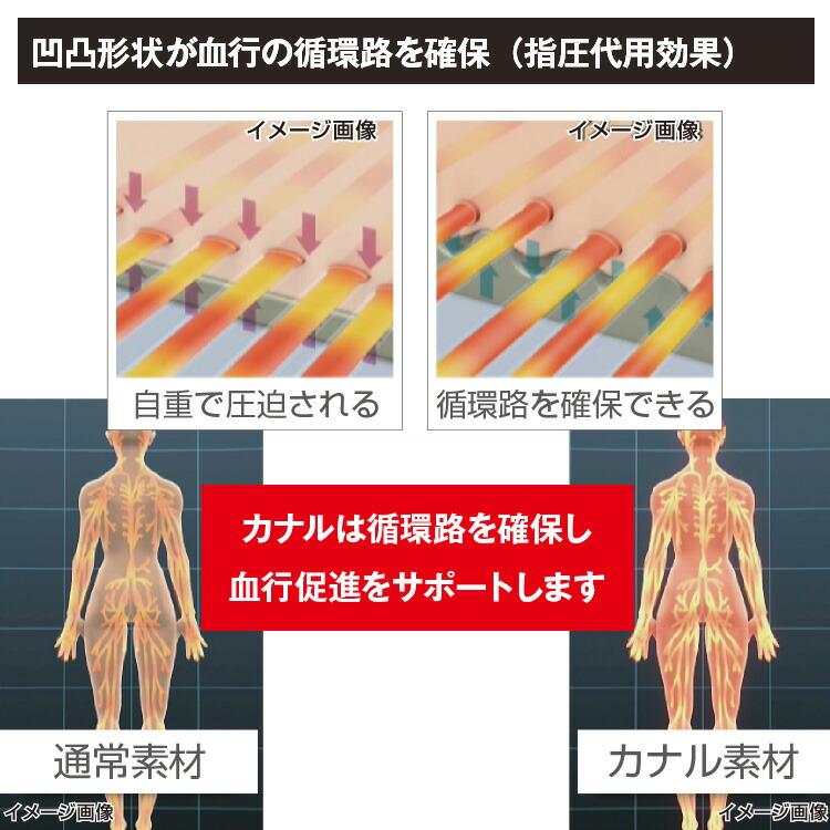 凹凸形状が血行の循環路を確保(指圧代用効果) カナルは循環路を確保し血行促進をサポートします