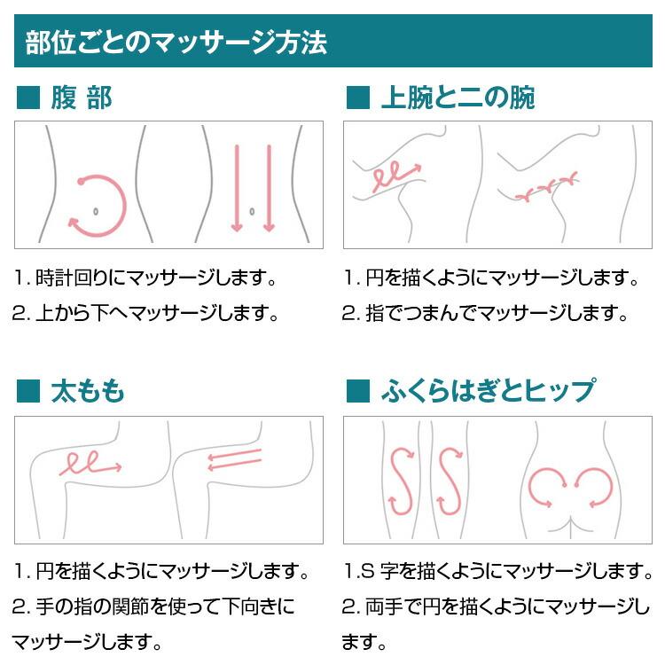 部位ごとのマッサージ方法 腹部、上腕と二の腕、太もも、ふくらはぎとヒップ、円を描くようにマッサージします。