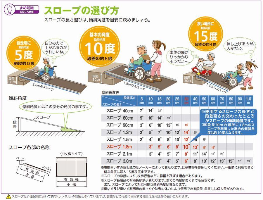 スロープの選び方。スロープの長さ選びは、傾斜角度を目安に決めましょう。